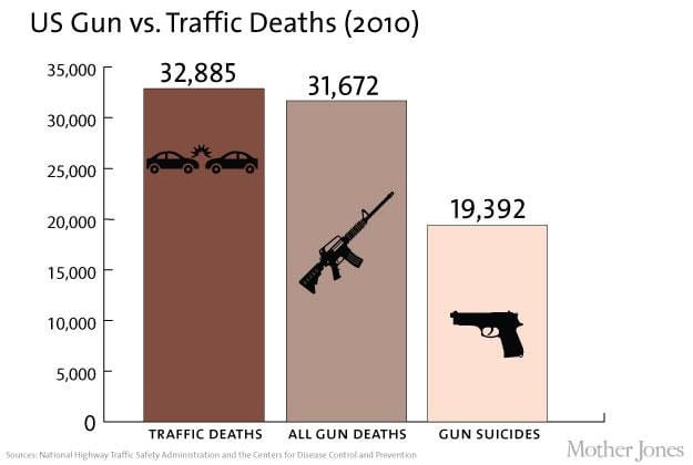 How Many Americans Die In Car Crashes