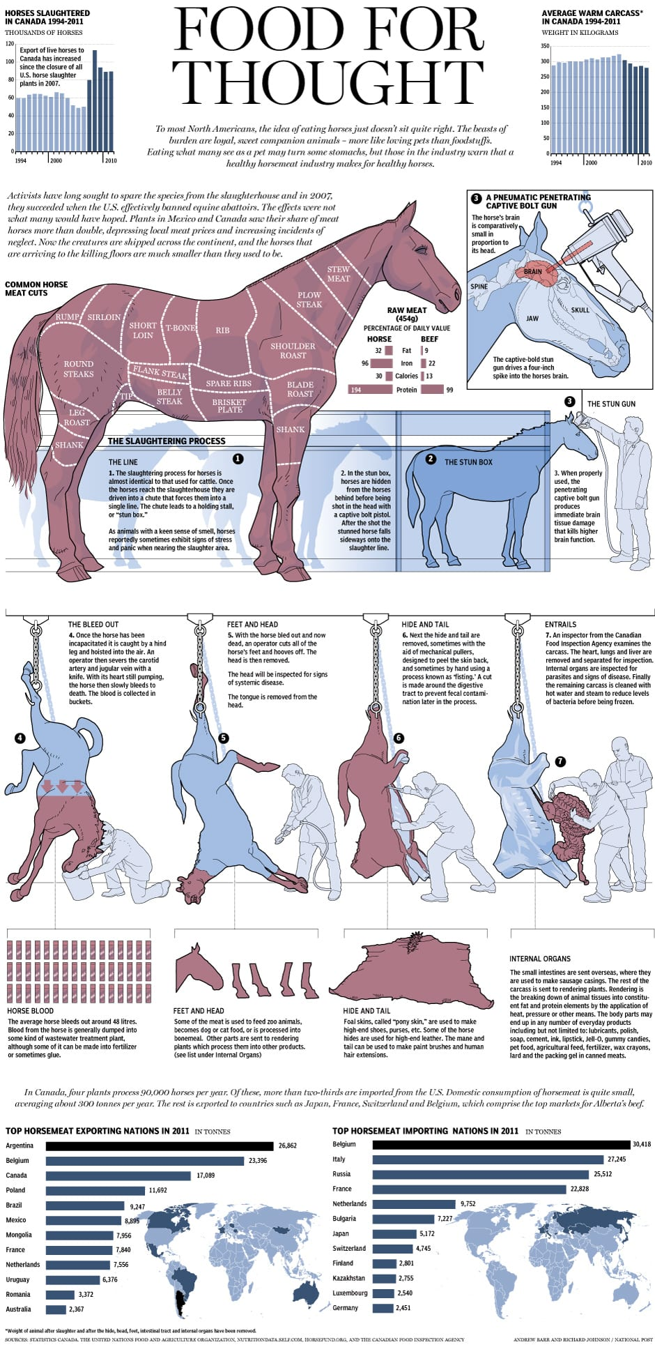 Horse Meat – From Field, To Truck, To Slaughterhouse, To The Plate