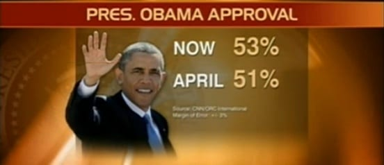 New CNN/ORC poll has Barack Obama's approval rating: 53% approve. In April 51% approved.