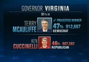 Terry McAuliffe Is Going to Be The New Governor of Virginia Beating The Couch!
