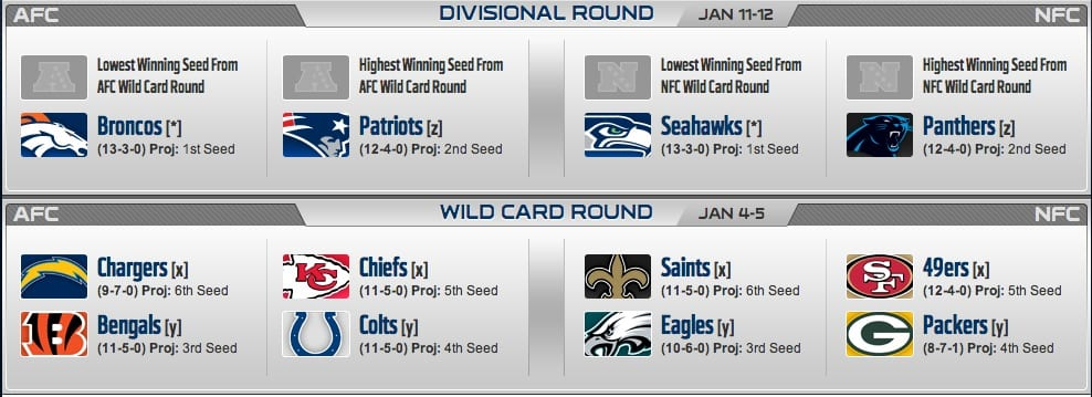 NFL PLAYOFF PICTURE