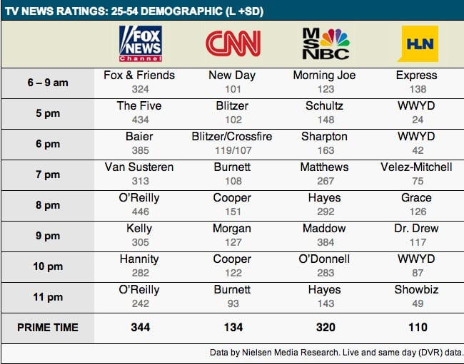 Wednesday Cable Ratings: MSNBC's Maddow Beats Fox's Kelly in Demo