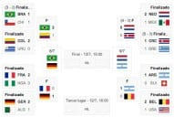 world cup 2014 standings live