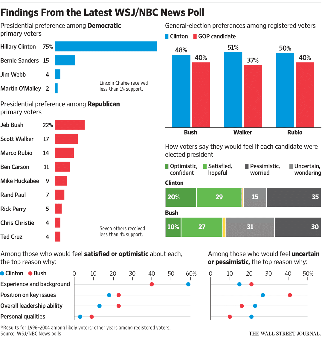 NBCWSJ POLL PRESIDENTIAL ELECTION 2016