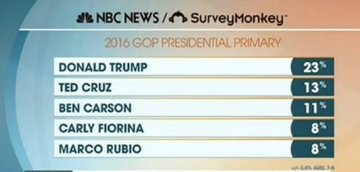 NEW POLL August 10 2015 presidential GOP Trump Still Leading GOP, Ted Cruz Now Second
