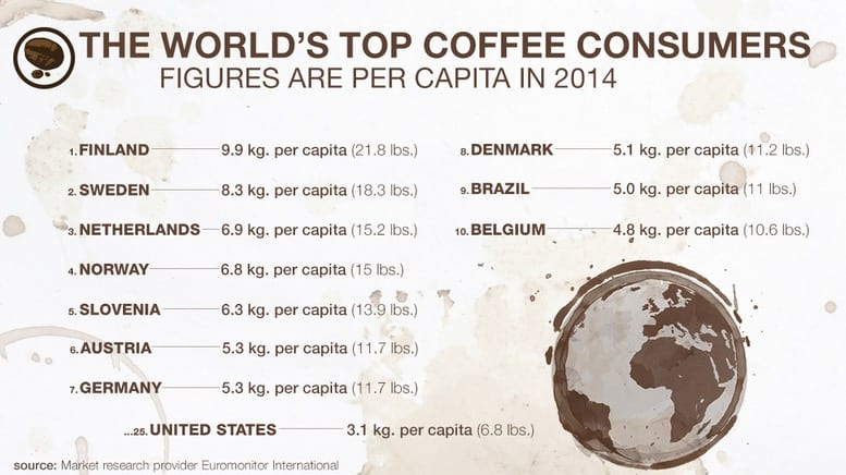 world top coffee consumers
