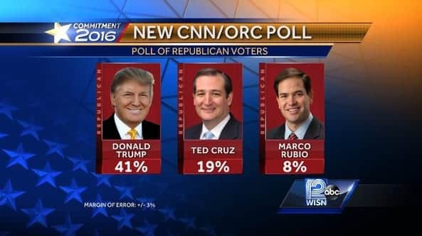 CNN:ORC Poll Donald Trump dominates GOP field, hits 41%