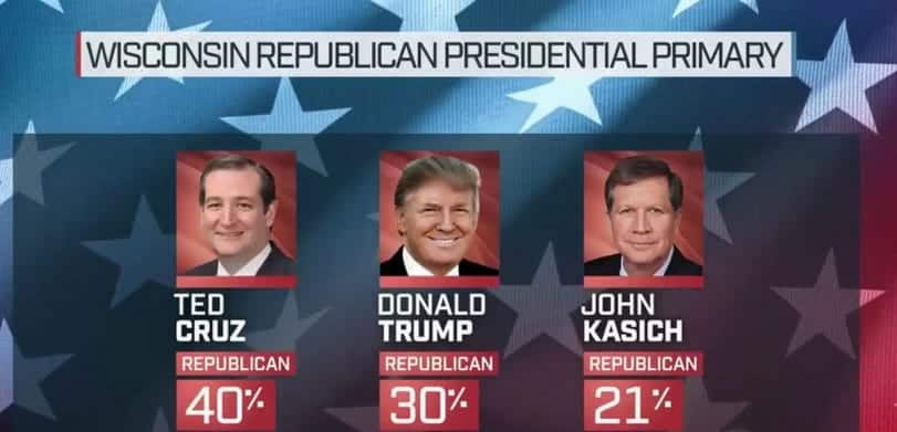 Cruz Leads By 10 Points On Wisconsin GOPPoll