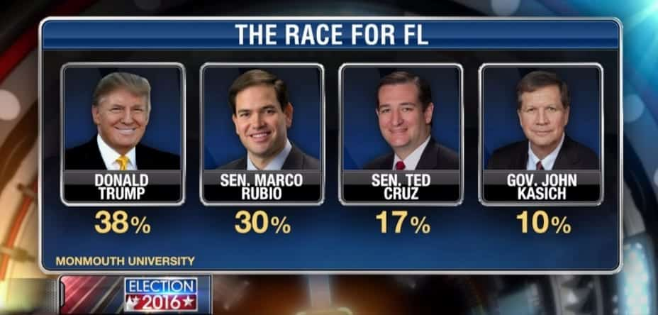 Florida poll-Donald Trump leads Marco Rubio [VIDEO]
