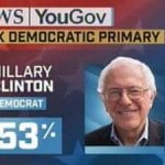 Clinton Up In The Polls Ahead Of NY Primary