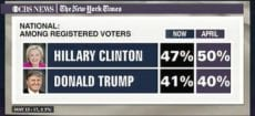 poll trump clinton CBS NYT May 13-17