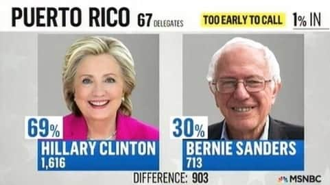 Clinton Won The Democratic Primary In Puerto Rico