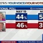 WAPO:ABC News Poll Clinton Lead on Trump