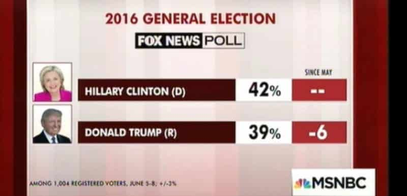 fox news poll june 10 2016 hillary trump
