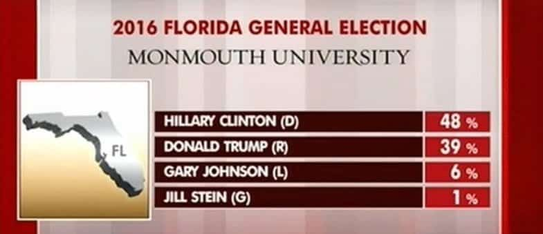 New Monmouth University Poll- TRUMP Losing Florida By 9