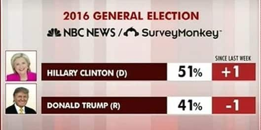 New Poll Trump Behind Clinton By 10 Points