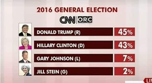 CNN New PollTrump Pulls Ahead Of Clinton