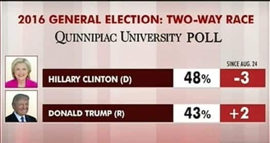 National pollClinton leads Trump by 5