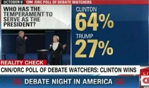 CNN PollClinton Won the Debate, Trump Exceeded Expectations