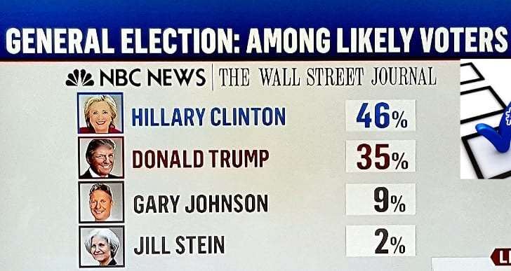 Clinton Ahead 14 Points in New WSJ:NBC Poll