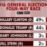 Clinton leads Trump by 5 pointsin new CNN:ORC poll