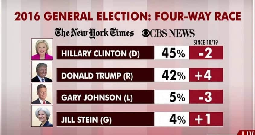 NYT:CBS News PollClinton Still Leads Tight Race
