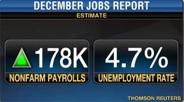 Jobs ReportPayroll Employment Rises By 156000 In December
