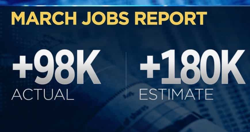 EconomyCreated Just 98000 Jobs In March Missing
