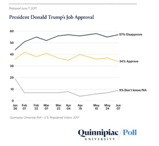 Trumps Approval Rating Falls To New Low In Quinnipiac Poll