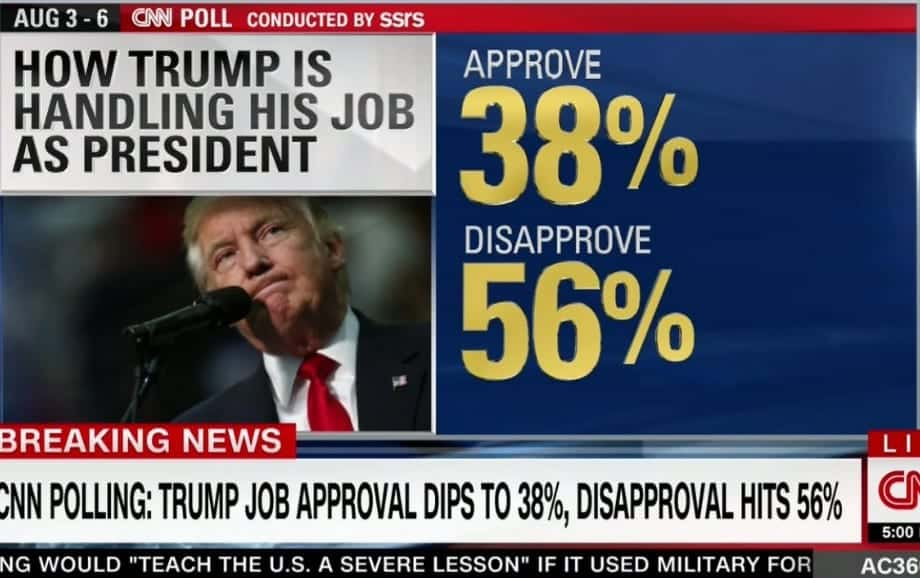 Poll Marking Trumps 200th Day In Office Finds High Disapproval