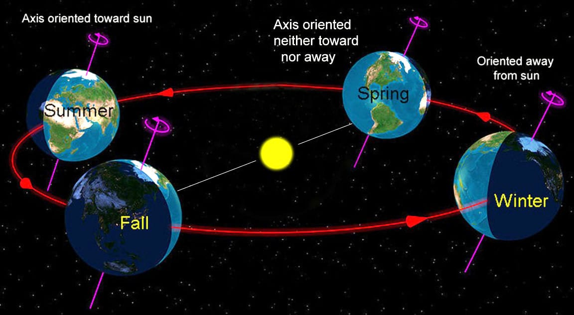 Summer Solstice 2014 June 21- 5 Facts You Need To Know