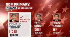 Trump Wins Big  Locks Up The Republican Nomination