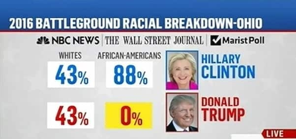 Trump Poll  Zero Percent with Blacks in OH, PA