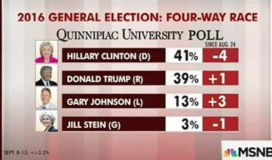 National poll-Clinton leads Trump by 5